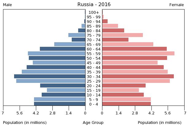 Side by side bar graph in tones of blue for men, and red for women showing population and age range for the year 2016