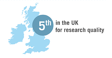 5th in the UK for research quality
