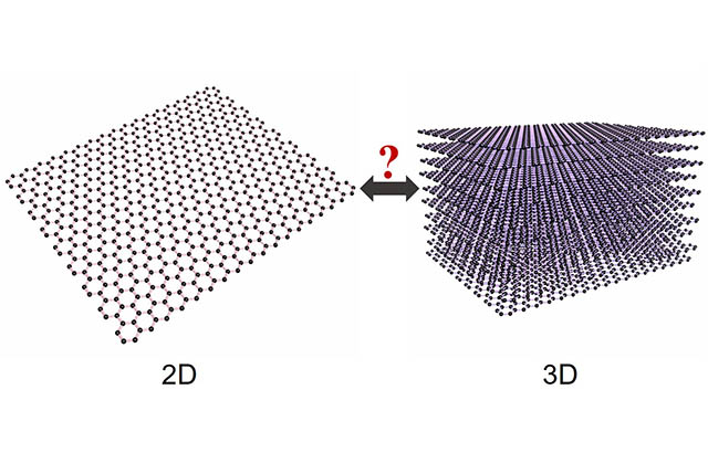 The Queen Mary research shows that graphene is 3D as well as 2D. Credit: Yiwei Sun