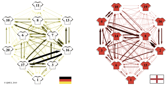 Graph Theory network showing number of passes between players on German vs English world cup teams
