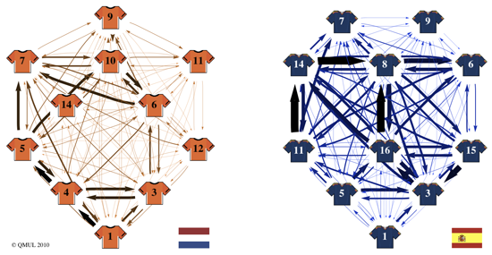 Graph Theory network showing number of passes between players on Spanish vs Dutch world cup teams