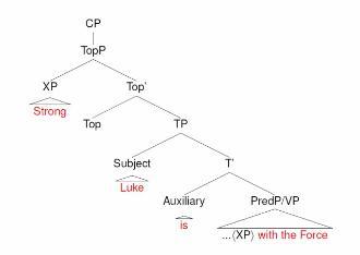 HSS - A bit like Hawaiian, Yoda's language is - Queen Mary