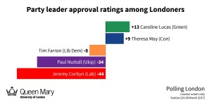Leader satisfaction, YouGov, March 2017