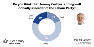 Satisfaction with Jeremy Corbyn